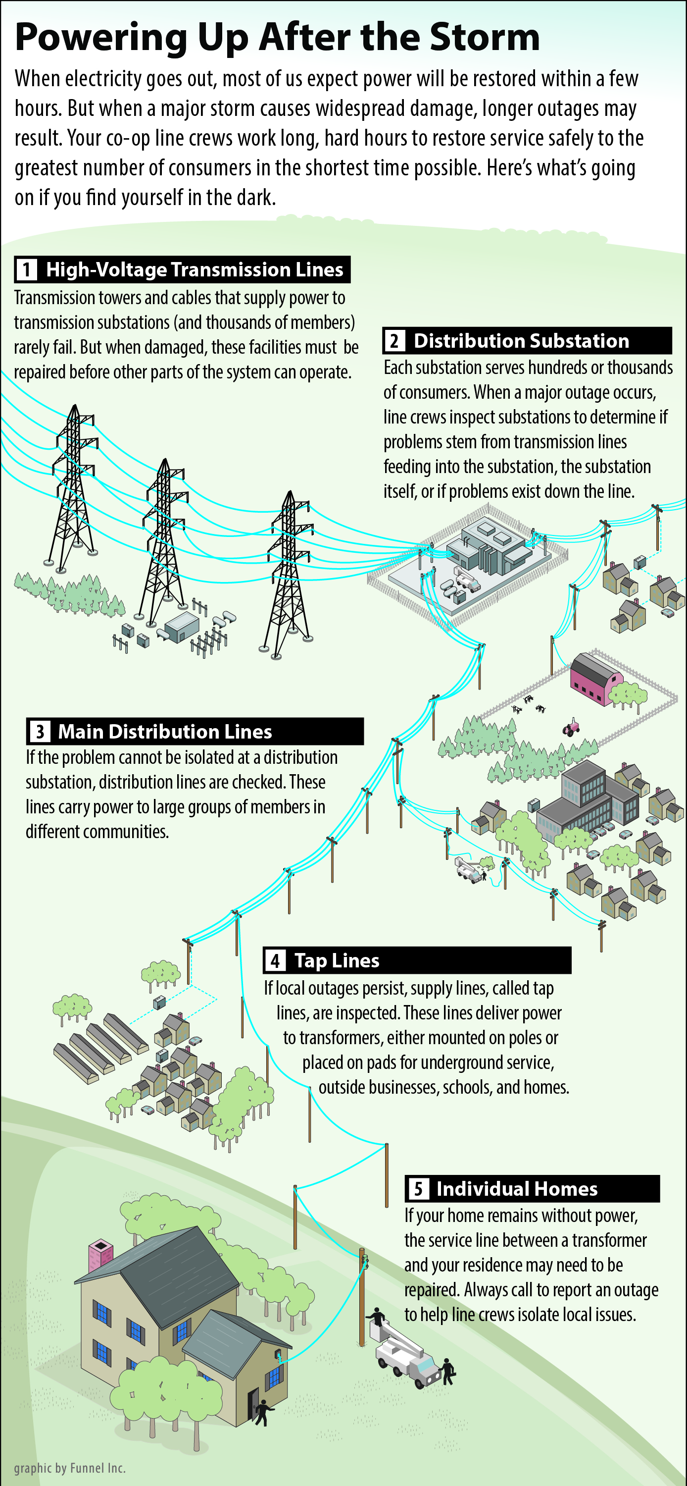 Infographic Depicts How Electricity Is Delivered And Restores After A Storm.